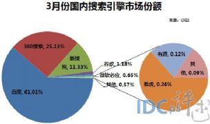 2014年3月国内搜索引擎市场:百度与360搜索份额均上涨