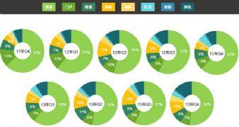 2013中国互联网发展报告--搜索引擎仍是网站最主要最有价值的流量来源