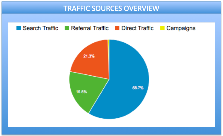 Google Analytics: 如何更好的查看流量来源报告