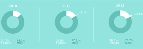 2014年全球SEO行业调查报告【转】