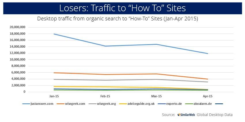 搜索排名大动荡!谷歌更新网站质量评判标准