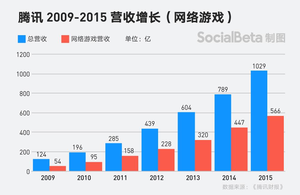 一年 175 亿,广告如何成为腾讯营收新引擎?